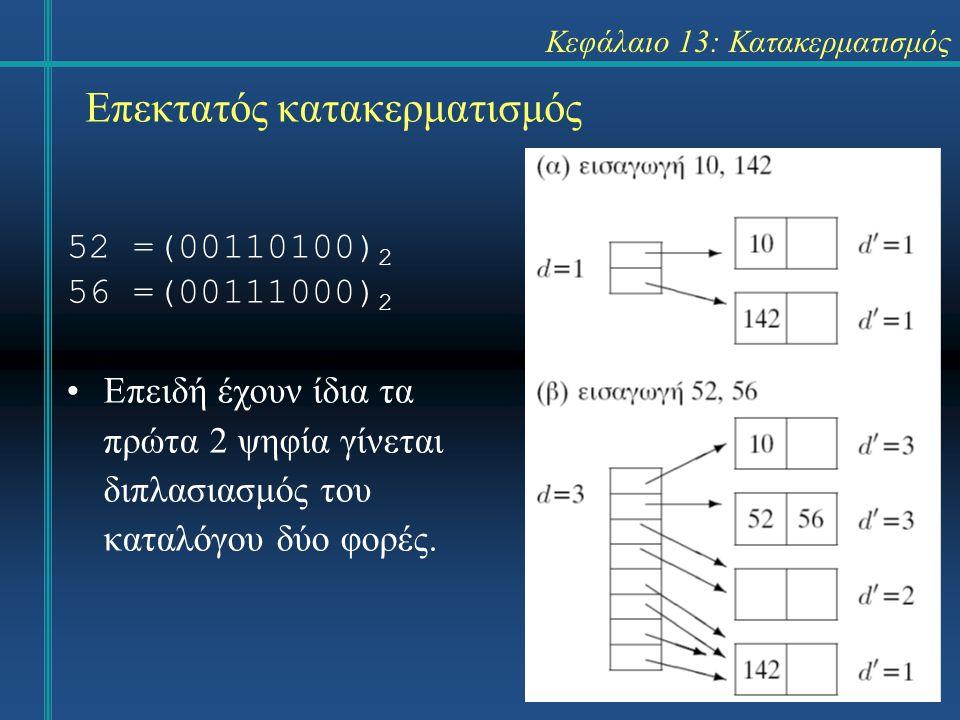 Κεφάλαιο 13: Κατακερματισμός Επεκτατός κατακερματισμός 52 =(00110100) 2 56 =(00111000) 2 Επειδή έχουν ίδια τα πρώτα 2 ψηφία γίνεται διπλασιασμός του καταλόγου δύο φορές.
