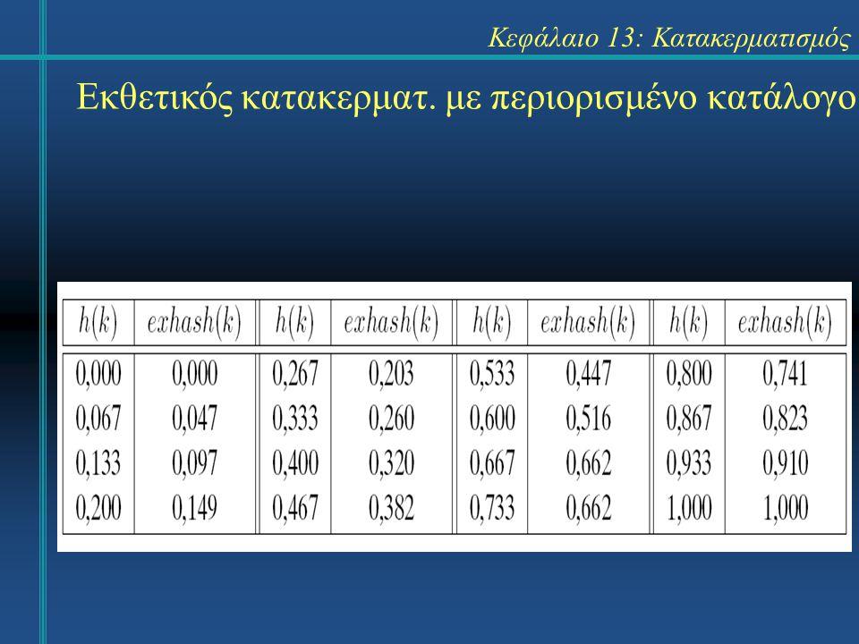 Κεφάλαιο 13: Κατακερματισμός Εκθετικός κατακερματ. με περιορισμένο κατάλογο