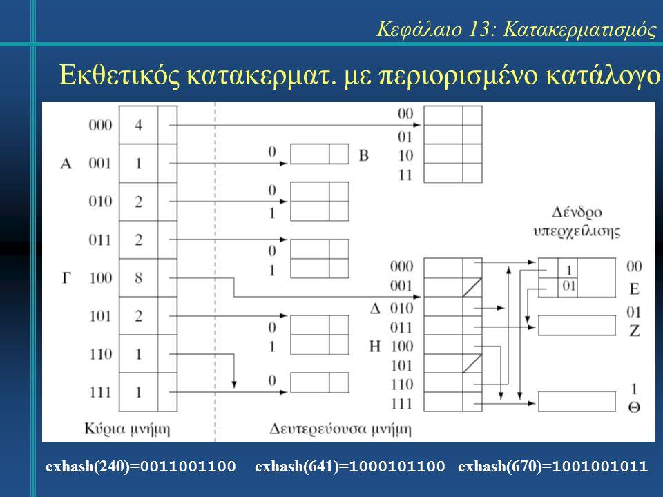 Κεφάλαιο 13: Κατακερματισμός exhash(240)= 0011001100 exhash(641)= 1000101100 exhash(670)= 1001001011 Εκθετικός κατακερματ. με περιορισμένο κατάλογο