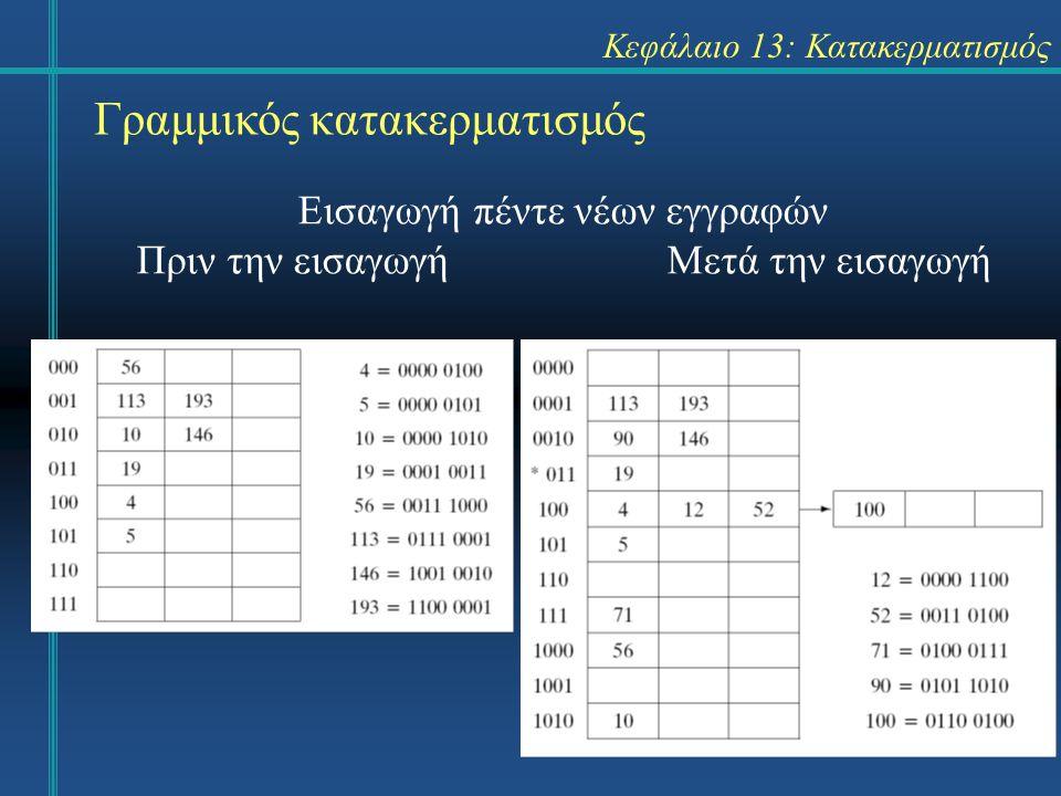 Κεφάλαιο 13: Κατακερματισμός Γραμμικός κατακερματισμός Εισαγωγή πέντε νέων εγγραφών Πριν την εισαγωγήΜετά την εισαγωγή
