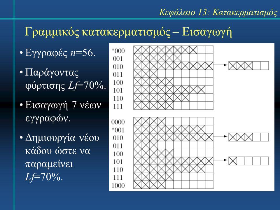 Κεφάλαιο 13: Κατακερματισμός Γραμμικός κατακερματισμός – Εισαγωγή Εγγραφές n=56. Παράγοντας φόρτισης Lf=70%. Εισαγωγή 7 νέων εγγραφών. Δημιουργία νέου