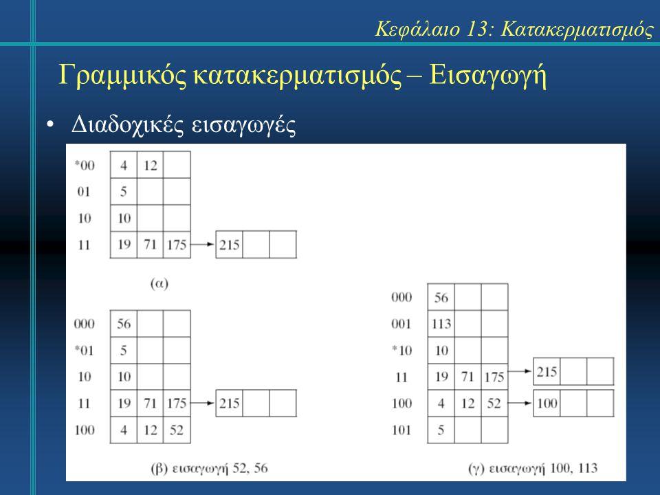 Κεφάλαιο 13: Κατακερματισμός Γραμμικός κατακερματισμός – Εισαγωγή Διαδοχικές εισαγωγές