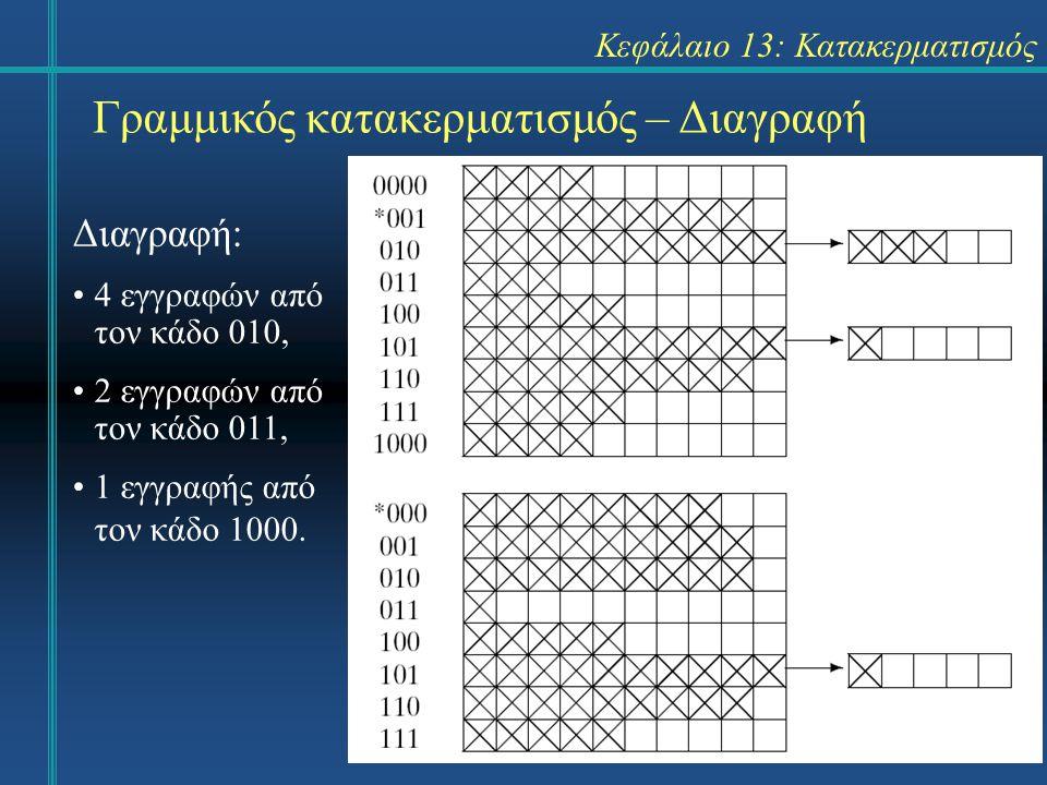 Κεφάλαιο 13: Κατακερματισμός Γραμμικός κατακερματισμός – Διαγραφή Διαγραφή: 4 εγγραφών από τον κάδο 010, 2 εγγραφών από τον κάδο 011, 1 εγγραφής από τον κάδο 1000.