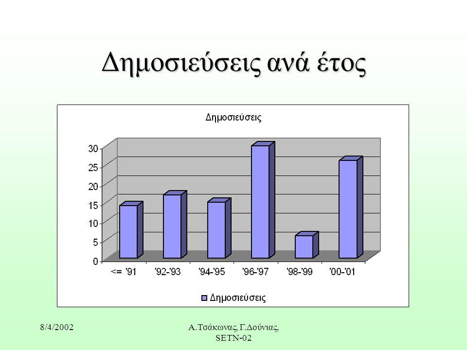 8/4/2002Α.Τσάκωνας, Γ.Δούνιας, SETN-02 Δημοσιεύσεις ανά έτος
