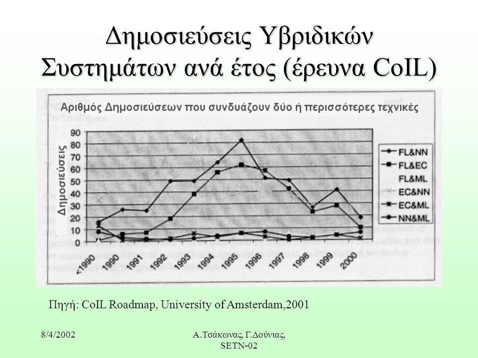 8/4/2002Α.Τσάκωνας, Γ.Δούνιας, SETN-02 Δημοσιεύσεις Yβριδικών Συστημάτων ανά έτος (έρευνα CoIL) Πηγή: CoIL Roadmap, University of Amsterdam,2001