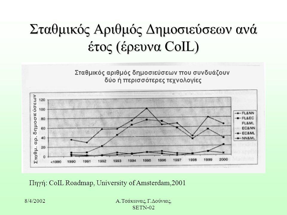 8/4/2002Α.Τσάκωνας, Γ.Δούνιας, SETN-02 Σταθμικός Αριθμός Δημοσιεύσεων ανά έτος (έρευνα CoIL) Πηγή: CoIL Roadmap, University of Amsterdam,2001
