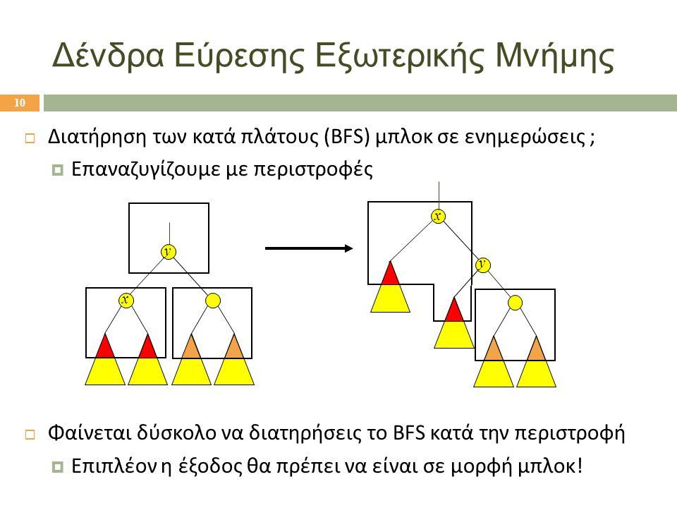  Διατήρηση των κατά πλάτους (BFS) μπλοκ σε ενημερώσεις ;  Επαναζυγίζουμε με περιστροφές  Φαίνεται δύσκολο να διατηρήσεις το BFS κατά την περιστροφή  Επιπλέον η έξοδος θα πρέπει να είναι σε μορφή μπλοκ.