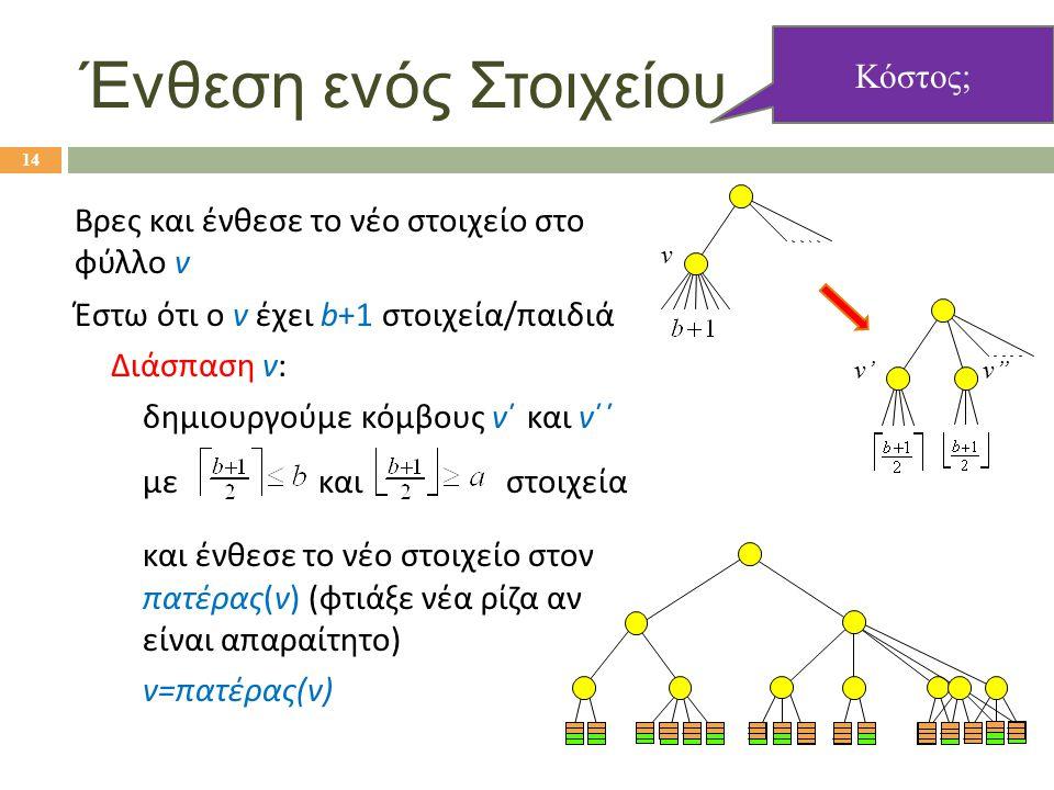 Ένθεση ενός Στοιχείου Βρες και ένθεσε το νέο στοιχείο στο φύλλο v Έστω ότι ο v έχει b+1 στοιχεία/παιδιά Διάσπαση v: δημιουργούμε κόμβους v΄ και v΄΄ με και στοιχεία και ένθεσε το νέο στοιχείο στον πατέρας(v) (φτιάξε νέα ρίζα αν είναι απαραίτητο) v=πατέρας(v) v'v'' v 14 Κόστος;