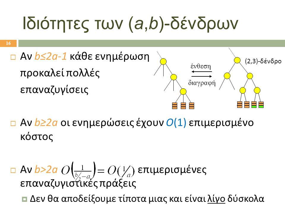  Αν b≤2a-1 κάθε ενημέρωση προκαλεί πολλές επαναζυγίσεις  Αν b≥2a οι ενημερώσεις έχουν Ο(1) επιμερισμένο κόστος  Αν b>2a επιμερισμένες επαναζυγιστικές πράξεις  Δεν θα αποδείξουμε τίποτα μιας και είναι λίγο δύσκολα Ιδιότητες των (a,b)-δένδρων ένθεση διαγραφή (2,3)-δένδρο 16
