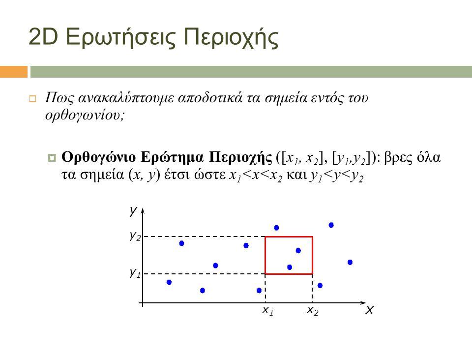 2D Ερωτήσεις Περιοχής  Πως ανακαλύπτουμε αποδοτικά τα σημεία εντός του ορθογωνίου;  Ορθογώνιο Ερώτημα Περιοχής ([x 1, x 2 ], [y 1,y 2 ]): βρες όλα τα σημεία (x, y) έτσι ώστε x 1 <x<x 2 και y 1 <y<y 2 x y x1x1 x2x2 y1y1 y2y2