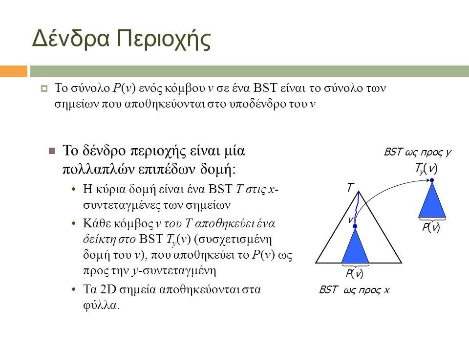 Δένδρα Περιοχής  Το σύνολο P(v) ενός κόμβου v σε ένα BST είναι το σύνολο των σημείων που αποθηκεύονται στο υποδένδρο του v Το δένδρο περιοχής είναι μία πολλαπλών επιπέδων δομή: Η κύρια δομή είναι ένα BST T στις x- συντεταγμένες των σημείων Κάθε κόμβος v του T αποθηκεύει ένα δείκτη στο BST T y (v) (συσχετισμένη δομή του v), που αποθηκεύει το P(v) ως προς την y-συντεταγμένη Τα 2D σημεία αποθηκεύονται στα φύλλα.