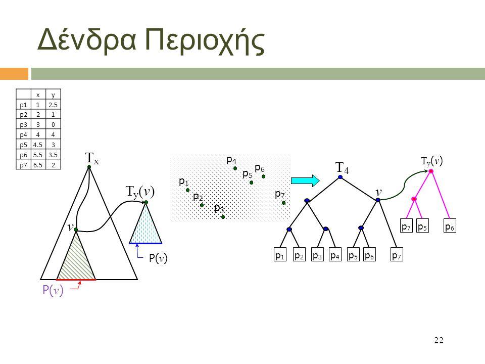 22 Δένδρα Περιοχής TxTx v P( v ) Ty(v)Ty(v) p1p1 p2p2 p3p3 p4p4 p5p5 p6p6 p7p7 p1p1 p2p2 p3p3 p4p4 p5p5 p6p6 p7p7 v T4T4 p7p7 p5p5 p6p6 Ty(v)Ty(v) xy p112.5 p221 p330 p444 p54.53 p65.53.5 p76.52
