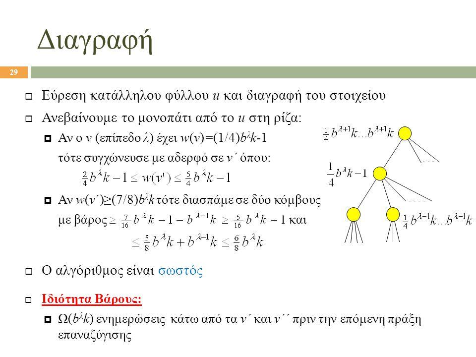 Διαγραφή  Εύρεση κατάλληλου φύλλου u και διαγραφή του στοιχείου  Ανεβαίνουμε το μονοπάτι από το u στη ρίζα:  Αν ο v (επίπεδο λ) έχει w(v)=(1/4)b λ k-1 τότε συγχώνευσε με αδερφό σε v΄ όπου:  Αν w(v΄)≥(7/8)b λ k τότε διασπάμε σε δύο κόμβους με βάρος και  Ο αλγόριθμος είναι σωστός  Ιδιότητα Βάρους:  Ω(b λ k) ενημερώσεις κάτω από τα v΄ και v΄΄ πριν την επόμενη πράξη επαναζύγισης 29