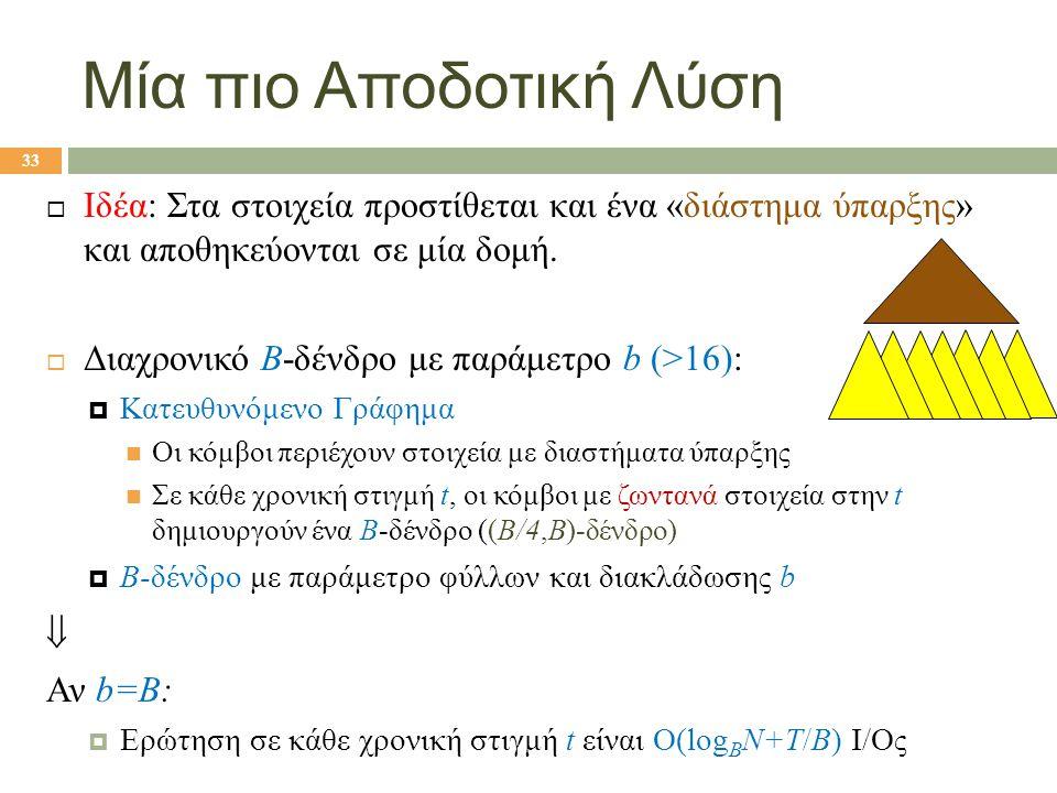 Μία πιο Αποδοτική Λύση  Ιδέα: Στα στοιχεία προστίθεται και ένα «διάστημα ύπαρξης» και αποθηκεύονται σε μία δομή.