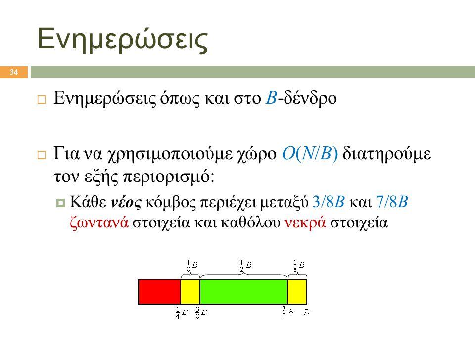 Ενημερώσεις  Ενημερώσεις όπως και στο B-δένδρο  Για να χρησιμοποιούμε χώρο Ο(Ν/Β) διατηρούμε τον εξής περιορισμό:  Κάθε νέος κόμβος περιέχει μεταξύ 3/8Β και 7/8Β ζωντανά στοιχεία και καθόλου νεκρά στοιχεία 34