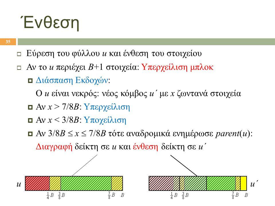 Ένθεση  Εύρεση του φύλλου u και ένθεση του στοιχείου  Αν το u περιέχει B+1 στοιχεία: Υπερχείλιση μπλοκ  Διάσπαση Εκδοχών: Ο u είναι νεκρός: νέος κόμβος u΄ με x ζωντανά στοιχεία  Αν x > 7/8B: Υπερχείλιση  Αν x < 3/8B: Υποχείλιση  Αν 3/8B  x  7/8B τότε αναδρομικά ενημέρωσε parent(u): Διαγραφή δείκτη σε u και ένθεση δείκτη σε u΄ 35 uu΄u΄