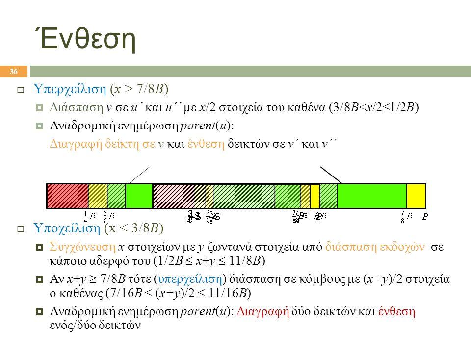 Ένθεση  Υπερχείλιση (x > 7/8B)  Διάσπαση v σε u΄ και u΄΄ με x/2 στοιχεία του καθένα (3/8Β<x/2  1/2B)  Αναδρομική ενημέρωση parent(u): Διαγραφή δείκτη σε v και ένθεση δεικτών σε v΄ και v΄΄  Υποχείλιση (x < 3/8B)  Συγχώνευση x στοιχείων με y ζωντανά στοιχεία από διάσπαση εκδοχών σε κάποιο αδερφό του (1/2Β  x+y  11/8B)  Αν x+y  7/8B τότε (υπερχείλιση) διάσπαση σε κόμβους με (x+y)/2 στοιχεία ο καθένας (7/16Β  (x+y)/2  11/16B)  Αναδρομική ενημέρωση parent(u): Διαγραφή δύο δεικτών και ένθεση ενός/δύο δεικτών 36