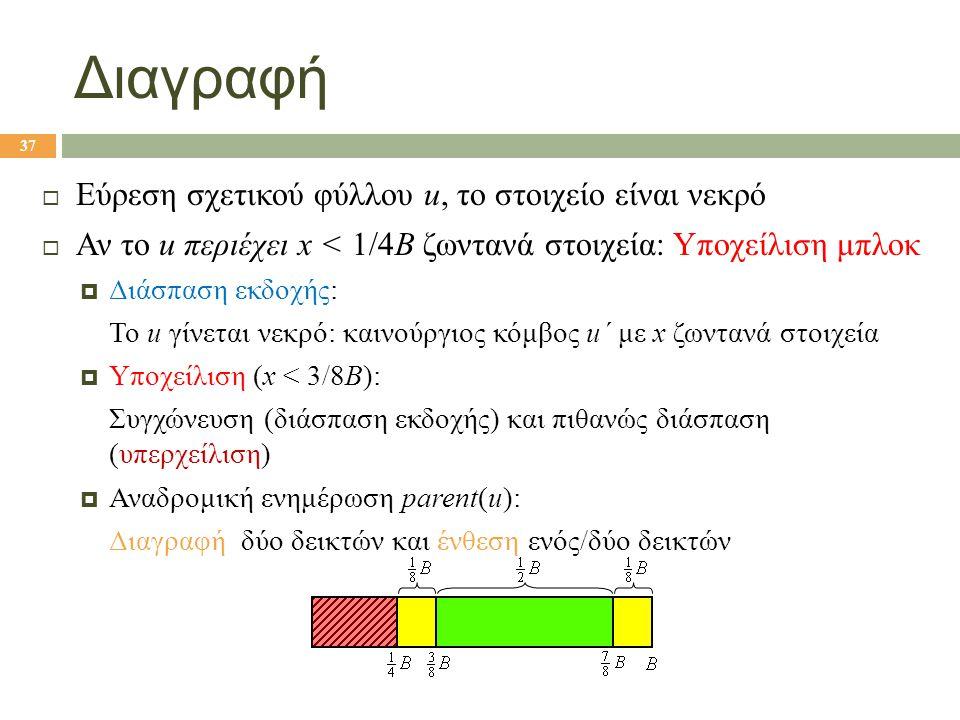 Διαγραφή  Εύρεση σχετικού φύλλου u, το στοιχείο είναι νεκρό  Αν το u περιέχει x < 1/4B ζωντανά στοιχεία: Υποχείλιση μπλοκ  Διάσπαση εκδοχής: Το u γίνεται νεκρό: καινούργιος κόμβος u΄ με x ζωντανά στοιχεία  Υποχείλιση (x < 3/8B): Συγχώνευση (διάσπαση εκδοχής) και πιθανώς διάσπαση (υπερχείλιση)  Αναδρομική ενημέρωση parent(u): Διαγραφή δύο δεικτών και ένθεση ενός/δύο δεικτών 37