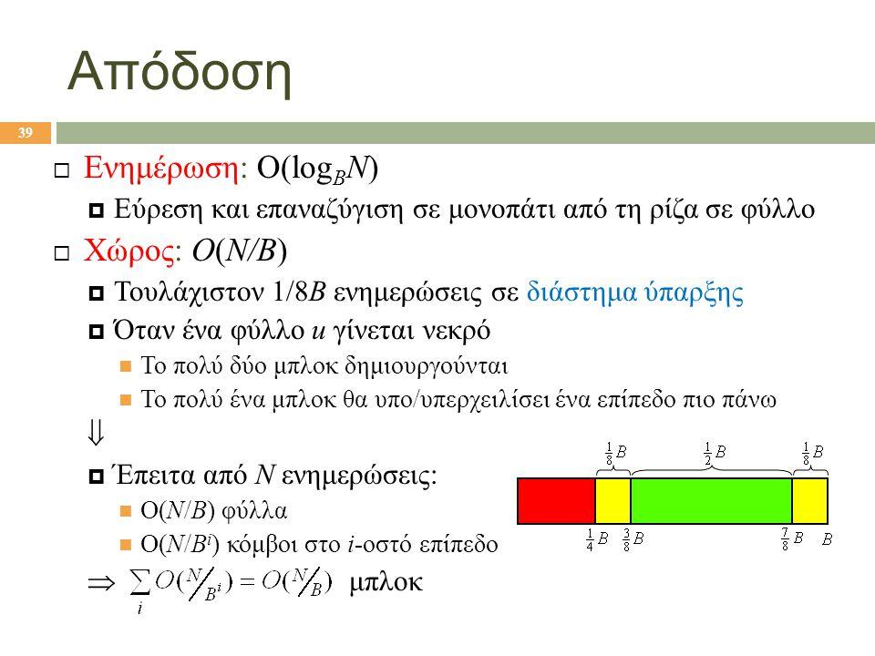 Απόδοση  Ενημέρωση: Ο(log B N)  Εύρεση και επαναζύγιση σε μονοπάτι από τη ρίζα σε φύλλο  Χώρος: O(N/B)  Τουλάχιστον 1/8Β ενημερώσεις σε διάστημα ύπαρξης  Όταν ένα φύλλο u γίνεται νεκρό Το πολύ δύο μπλοκ δημιουργούνται Το πολύ ένα μπλοκ θα υπο/υπερχειλίσει ένα επίπεδο πιο πάνω   Έπειτα από N ενημερώσεις: Ο(Ν/Β) φύλλα Ο(Ν/Β i ) κόμβοι στο i-οστό επίπεδο  μπλοκ 39