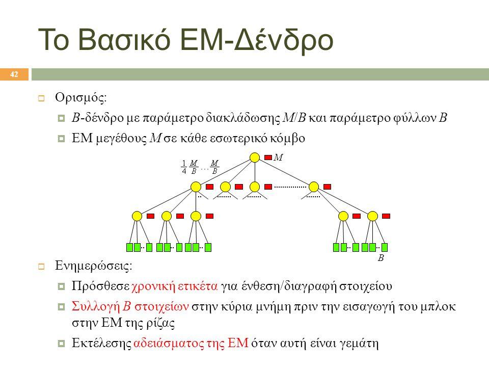  Ορισμός:  B-δένδρο με παράμετρο διακλάδωσης Μ/Β και παράμετρο φύλλων Β  ΕΜ μεγέθους M σε κάθε εσωτερικό κόμβο  Ενημερώσεις:  Πρόσθεσε χρονική ετικέτα για ένθεση/διαγραφή στοιχείου  Συλλογή B στοιχείων στην κύρια μνήμη πριν την εισαγωγή του μπλοκ στην ΕΜ της ρίζας  Εκτέλεσης αδειάσματος της ΕΜ όταν αυτή είναι γεμάτη Το Βασικό ΕΜ-Δένδρο $m$ blocks M B 42