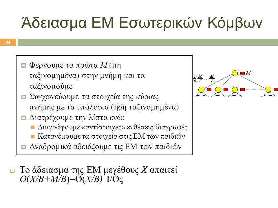 Άδειασμα ΕΜ Εσωτερικών Κόμβων  Φέρνουμε τα πρώτα M (μη ταξινομημένα) στην μνήμη και τα ταξινομούμε  Συγχωνεύουμε τα στοιχεία της κύριας μνήμης με τα υπόλοιπα (ήδη ταξινομημένα)  Διατρέχουμε την λίστα ενώ: Διαγράφουμε «αντίστοιχες» ενθέσεις/διαγραφές Κατανέμουμε τα στοιχεία στις ΕΜ των παιδιών  Αναδρομικά αδειάζουμε τις ΕΜ των παιδιών  Το άδειασμα της ΕΜ μεγέθους X απαιτεί O(X/B+M/B)=O(X/B) I/Oς $m$ blocks M 44