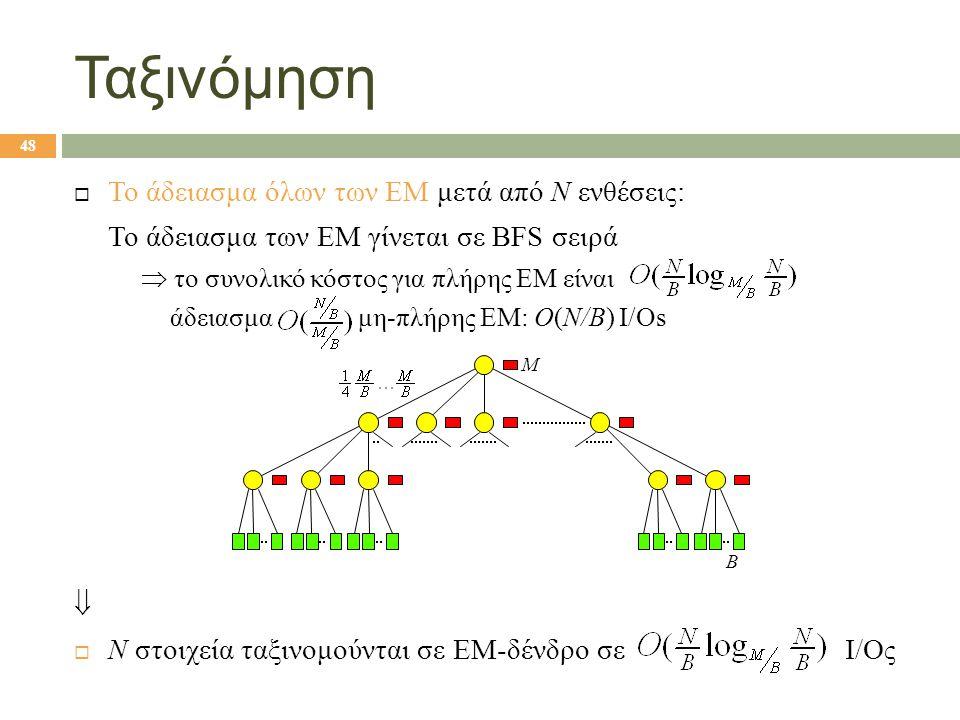 Ταξινόμηση  Το άδειασμα όλων των ΕΜ μετά από N ενθέσεις: Το άδειασμα των ΕΜ γίνεται σε BFS σειρά  το συνολικό κόστος για πλήρης ΕΜ είναι άδειασμα μη-πλήρης ΕΜ: O(N/B) I/Os   N στοιχεία ταξινομούνται σε ΕΜ-δένδρο σε Ι/Ος $m$ blocks M B 48