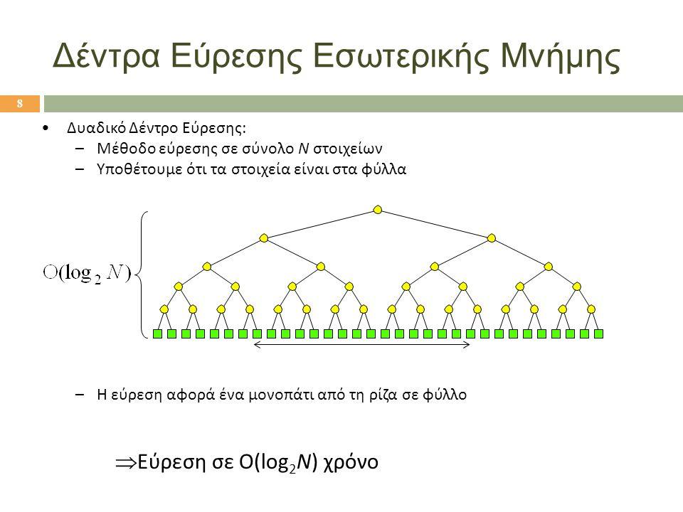 8  Εύρεση σε Ο(log 2 N) χρόνο Δυαδικό Δέντρο Εύρεσης: –Μέθοδο εύρεσης σε σύνολο N στοιχείων –Υποθέτουμε ότι τα στοιχεία είναι στα φύλλα –Η εύρεση αφορά ένα μονοπάτι από τη ρίζα σε φύλλο Δέντρα Εύρεσης Εσωτερικής Μνήμης