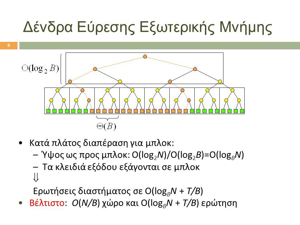 Δένδρα Εύρεσης Εξωτερικής Μνήμης Κατά πλάτος διαπέραση για μπλοκ: –Ύψος ως προς μπλοκ: Ο(log 2 N)/Ο(log 2 B)=O(log B N) –Τα κλειδιά εξόδου εξάγονται σε μπλοκ  Ερωτήσεις διαστήματος σε O(log B N + Τ/Β) Βέλτιστο: O(N/B) χώρο και O(log B N + Τ/Β) ερώτηση 9