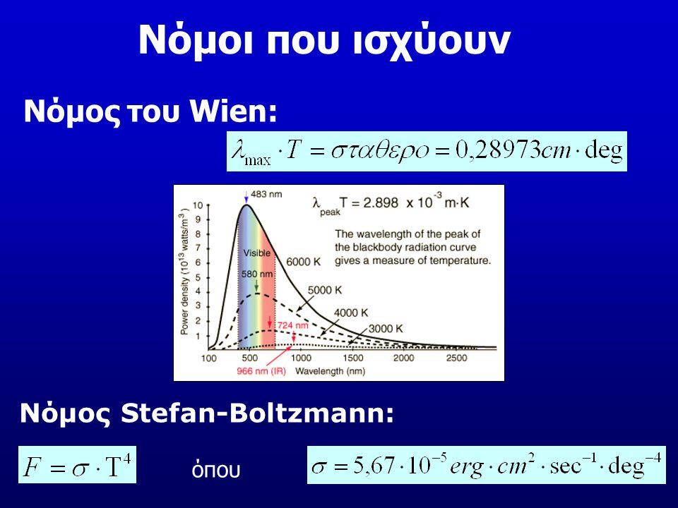 Νόμοι που ισχύουν Νόμος του Wien: Νόμος Stefan-Boltzmann: όπου