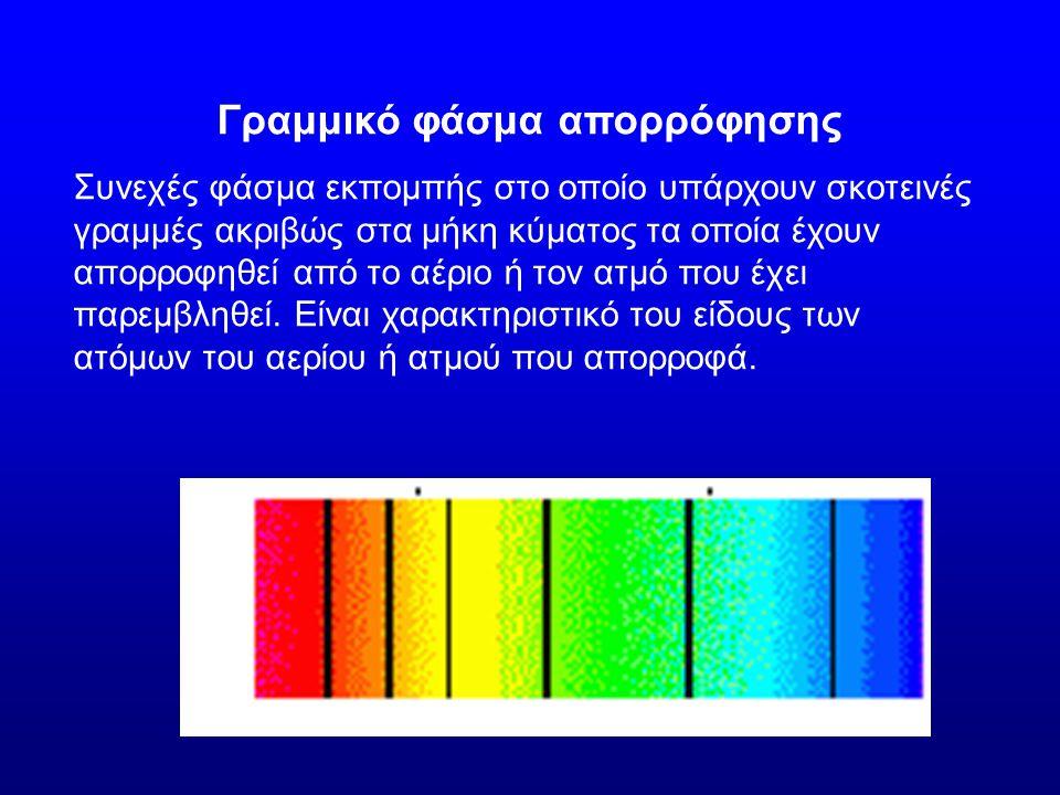 Γραμμικό φάσμα απορρόφησης Συνεχές φάσμα εκπομπής στο οποίο υπάρχουν σκοτεινές γραμμές ακριβώς στα μήκη κύματος τα οποία έχουν απορροφηθεί από το αέρι