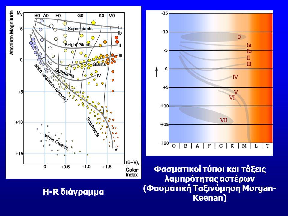 Φασματικοί τύποι και τάξεις λαμπρότητας αστέρων (Φασματική Ταξινόμηση Morgan- Keenan) H-R διάγραμμα