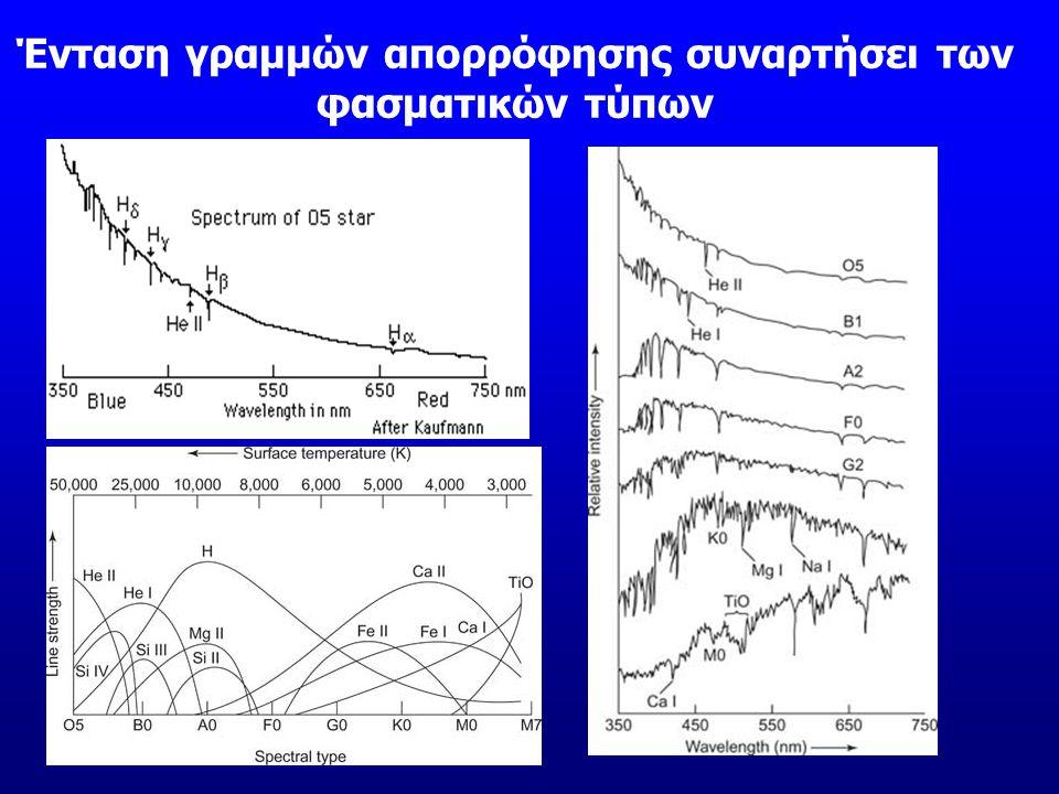 Ένταση γραμμών απορρόφησης συναρτήσει των φασματικών τύπων