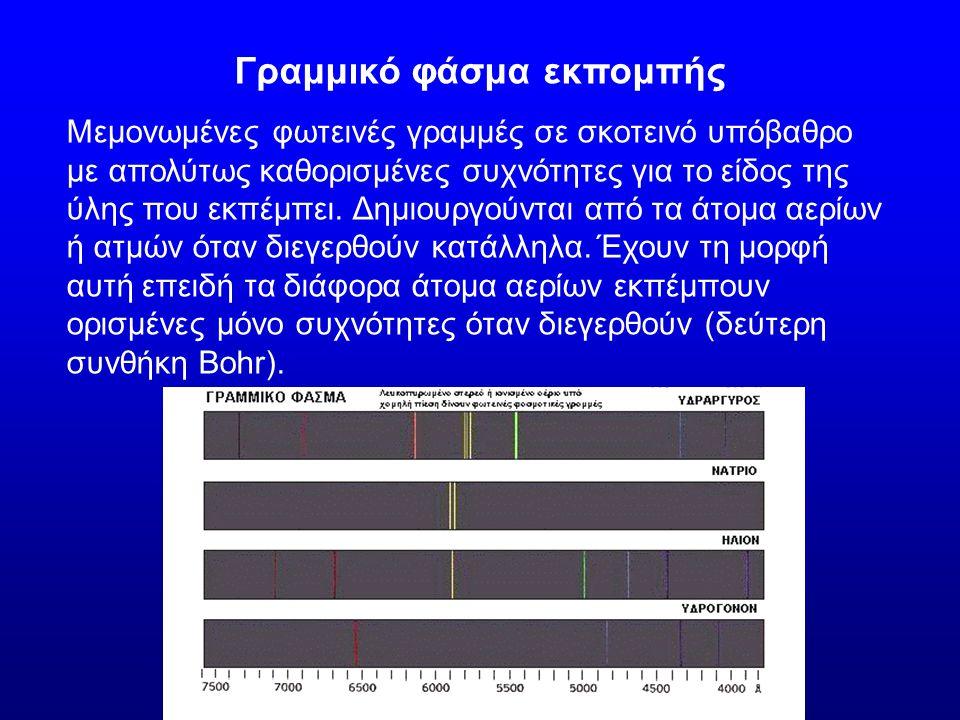 Φάσμα συνεχές, γραμμικό (εκπομπής και απορρόφησης) Φάσμα εκπομπής και απορρόφησης του υδρογόνου
