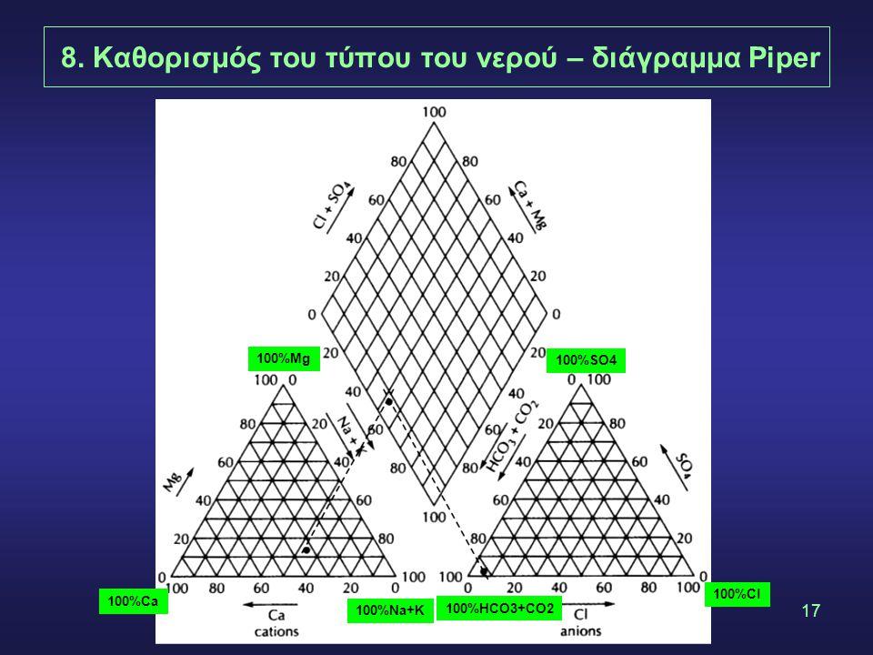 17 8. Καθορισμός του τύπου του νερού – διάγραμμα Piper 100%Mg 100%Na+K 100%Ca 100%SO4 100%Cl 100%HCO3+CO2