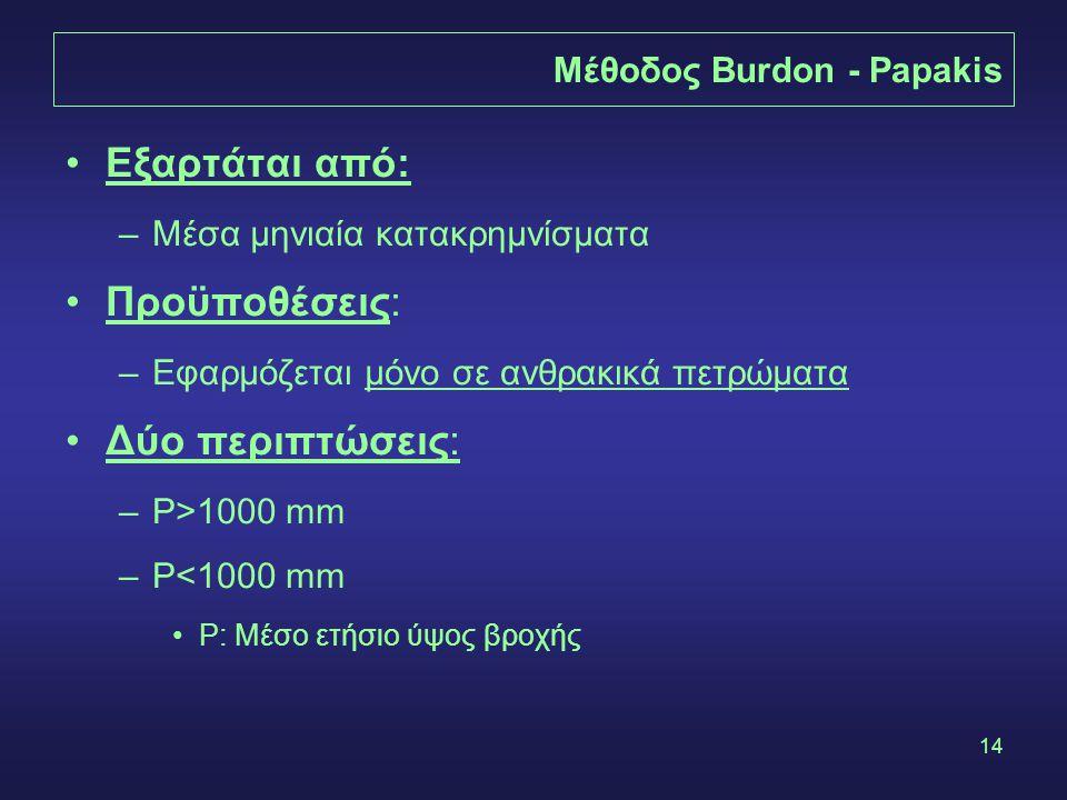 14 Μέθοδος Burdon - Papakis Εξαρτάται από: –Μέσα μηνιαία κατακρημνίσματα Προϋποθέσεις: –Εφαρμόζεται μόνο σε ανθρακικά πετρώματα Δύο περιπτώσεις: –P>1000 mm –P<1000 mm P: Μέσο ετήσιο ύψος βροχής