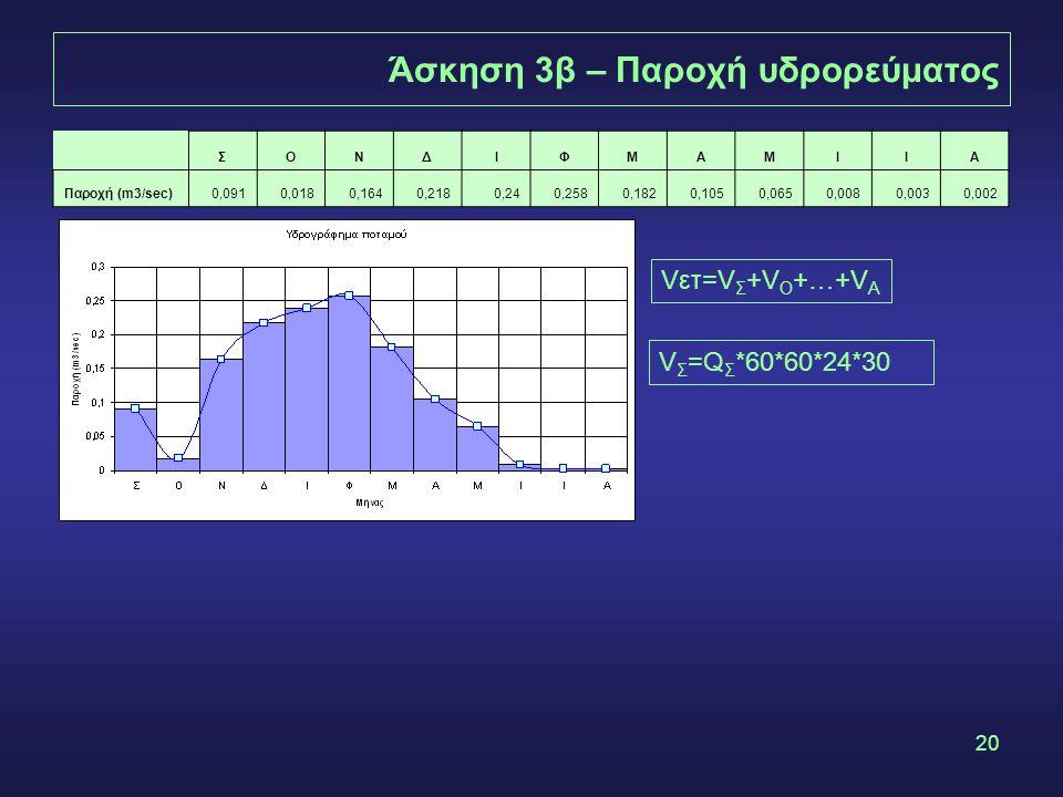 20 Άσκηση 3β – Παροχή υδρορεύματος ΣΟΝΔΙΦΜΑΜΙΙΑ Παροχή (m3/sec)0,0910,0180,1640,2180,240,2580,1820,1050,0650,0080,0030,002 Vετ=V Σ +V Ο +…+V Α V Σ =Q Σ *60*60*24*30