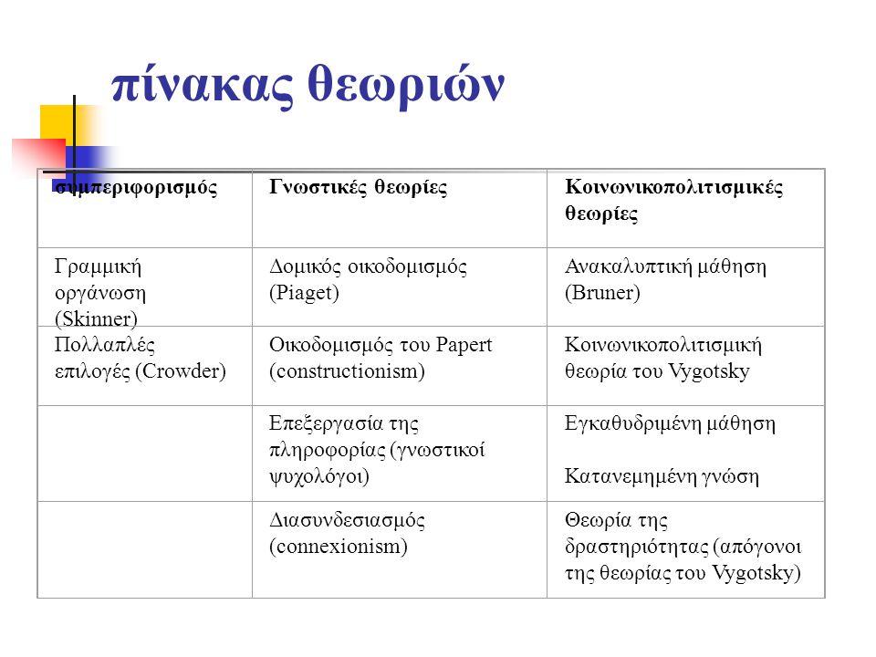 πίνακας θεωριών συμπεριφορισμόςΓνωστικές θεωρίεςΚοινωνικοπολιτισμικές θεωρίες Γραμμική οργάνωση (Skinner) Δομικός οικοδομισμός (Piaget) Ανακαλυπτική μάθηση (Bruner) Πολλαπλές επιλογές (Crowder) Οικοδομισμός του Papert (constructionism) Κοινωνικοπολιτισμική θεωρία του Vygotsky Επεξεργασία της πληροφορίας (γνωστικοί ψυχολόγοι) Εγκαθυδριμένη μάθηση Κατανεμημένη γνώση Διασυνδεσιασμός (connexionism) Θεωρία της δραστηριότητας (απόγονοι της θεωρίας του Vygotsky)