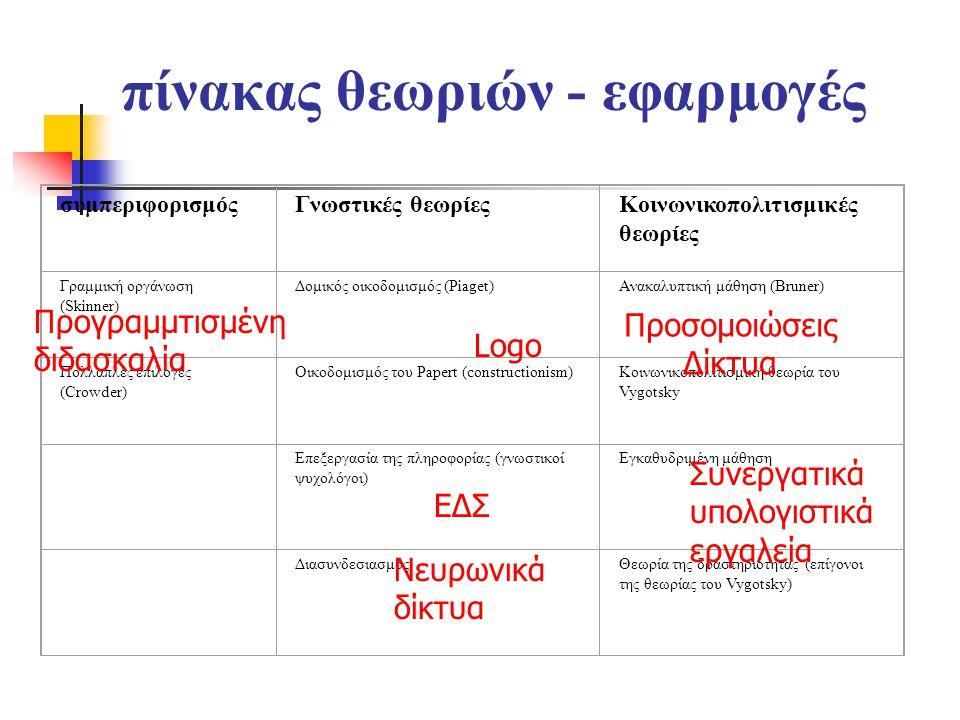 πίνακας θεωριών - εφαρμογές συμπεριφορισμόςΓνωστικές θεωρίεςΚοινωνικοπολιτισμικές θεωρίες Γραμμική οργάνωση (Skinner) Δομικός οικοδομισμός (Piaget)Ανακαλυπτική μάθηση (Bruner) Πολλαπλές επιλογές (Crowder) Οικοδομισμός του Papert (constructionism)Κοινωνικοπολιτισμική θεωρία του Vygotsky Επεξεργασία της πληροφορίας (γνωστικοί ψυχολόγοι) Εγκαθυδριμένη μάθηση ΔιασυνδεσιασμόςΘεωρία της δραστηριότητας (επίγονοι της θεωρίας του Vygotsky) Προγραμμτισμένη διδασκαλία Logo ΕΔΣ Νευρωνικά δίκτυα Συνεργατικά υπολογιστικά εργαλεία Προσομοιώσεις Δίκτυα