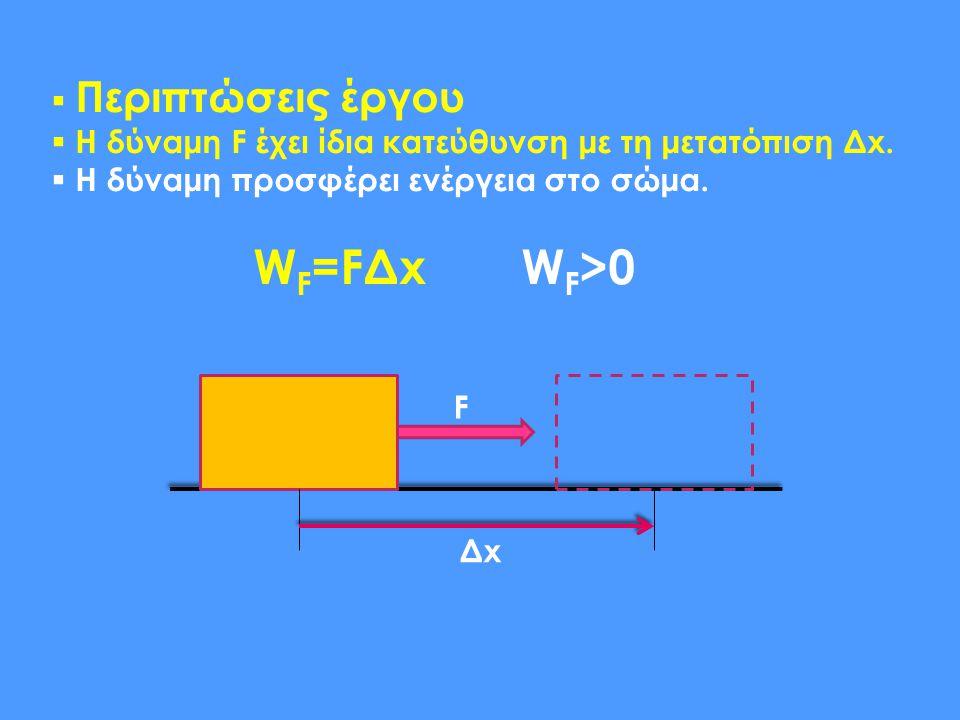  Περιπτώσεις έργου  Η δύναμη F έχει ίδια κατεύθυνση με τη μετατόπιση Δx.  Η δύναμη προσφέρει ενέργεια στο σώμα. W F =FΔx W F >0 F ΔxΔx