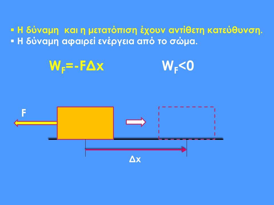 F  Η δύναμη και η μετατόπιση έχουν αντίθετη κατεύθυνση.  Η δύναμη αφαιρεί ενέργεια από το σώμα. W F =-FΔx W F <0 ΔxΔx