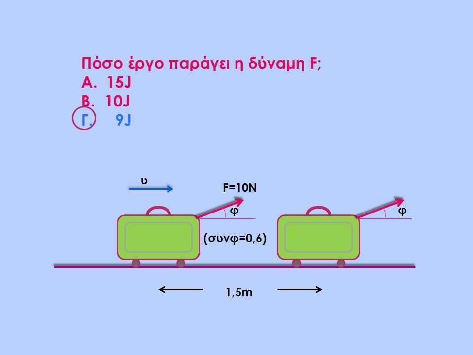 φ (συνφ=0,6) φ 1,5m F=10N υ Πόσο έργο παράγει η δύναμη F; Α. 15J B.10J Γ. 9J