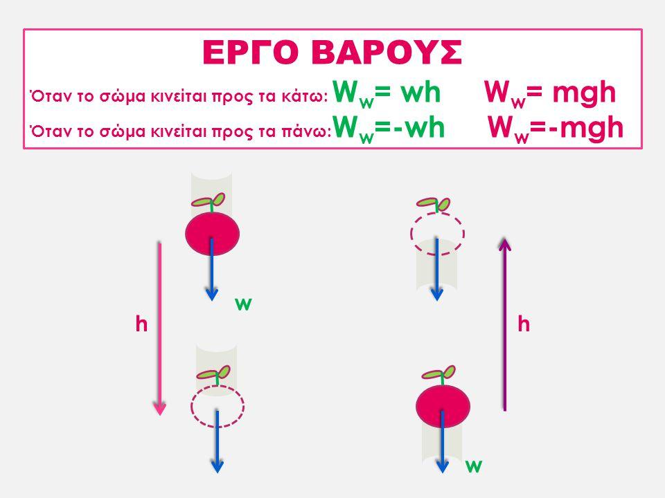 ΕΡΓΟ ΒΑΡΟΥΣ Όταν το σώμα κινείται προς τα κάτω: W w = wh W w = mgh Όταν το σώμα κινείται προς τα πάνω: W w =-wh W w =-mgh hh w w