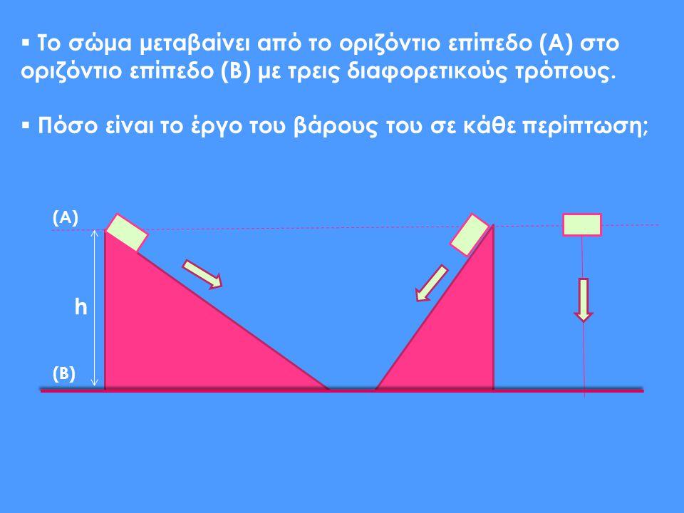 h  Το σώμα μεταβαίνει από το οριζόντιο επίπεδο (Α) στο οριζόντιο επίπεδο (Β) με τρεις διαφορετικούς τρόπους.  Πόσο είναι το έργο του βάρους του σε κ