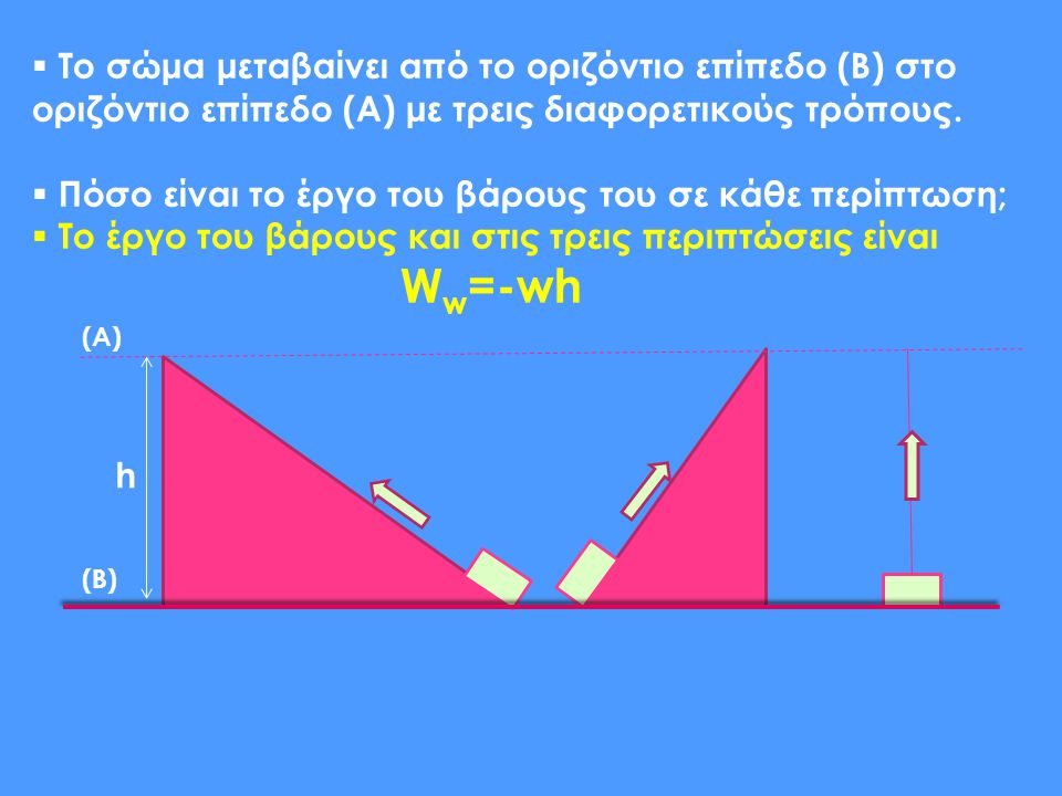 h  Το σώμα μεταβαίνει από το οριζόντιο επίπεδο (B) στο οριζόντιο επίπεδο (A) με τρεις διαφορετικούς τρόπους.  Πόσο είναι το έργο του βάρους του σε κ