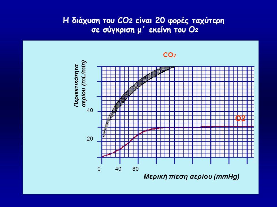 Η διάχυση του CO 2 είναι 20 φορές ταχύτερη σε σύγκριση μ΄ εκείνη του Ο 2 CO 2 O2 Mερική πίεση αερίου (mmHg) Περιεκτικότητα αερίου (mL/min) 04080 20 40
