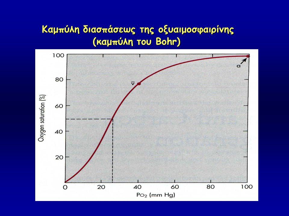 Καμπύλη διασπάσεως της oξυαιμοσφαιρίνης (καμπύλη του Bohr) (καμπύλη του Bohr)