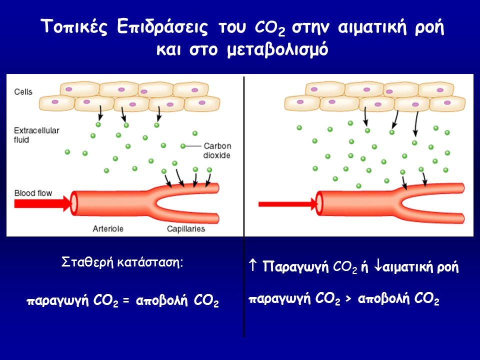Σταθερή κατάσταση : παραγωγή CO 2 = αποβολή CO 2  Παραγωγή CO 2 ή  αιματική ροή παραγωγή CO 2 > αποβολή CO 2 Τοπικές Επιδράσεις του CO 2 στην αιματι