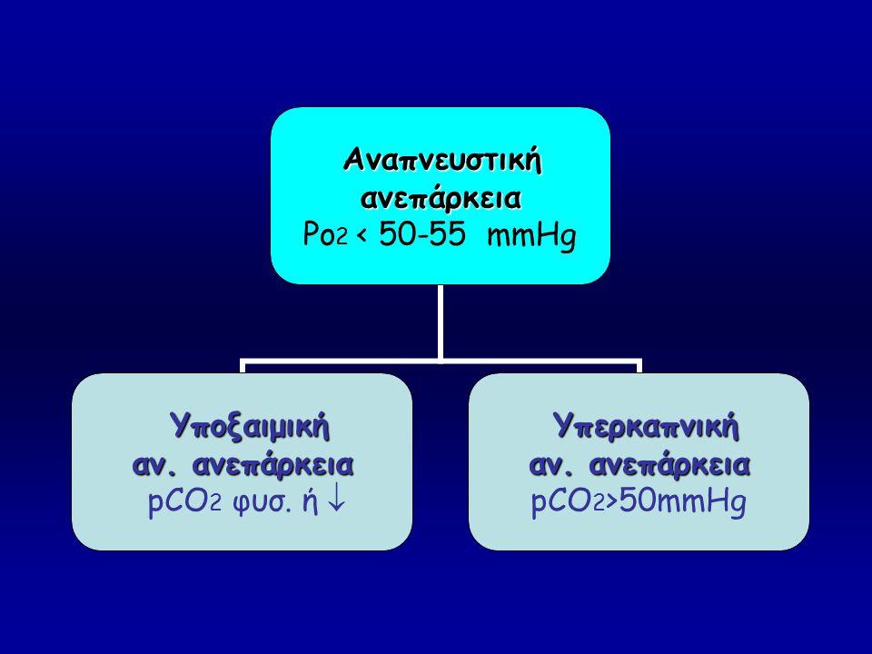 Αναπνευστική Αναπνευστικήανεπάρκεια Po2 < 50-55 mmHg Υποξαιμική Υποξαιμική αν. ανεπάρκεια pCO2 φυσ. ή  Υπερκαπνική Υπερκαπνική αν. ανεπάρκεια pCO2>50