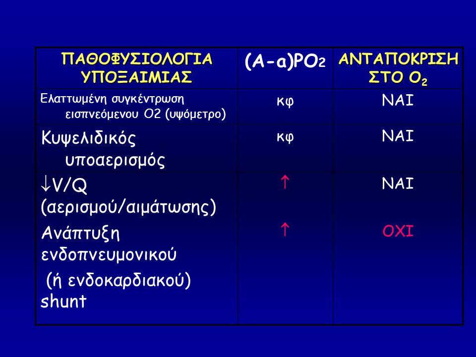 ΠΑΘΟΦΥΣΙΟΛΟΓΙΑ ΥΠΟΞΑΙΜΙΑΣ (A-a)PO 2 ΑΝΤΑΠΟΚΡΙΣΗ ΣΤΟ Ο 2 Ελαττωμένη συγκέντρωση εισπνεόμενου Ο2 (υψόμετρο) κφΝΑΙ Κυψελιδικός υποαερισμός κφΝΑΙ  V/Q (α