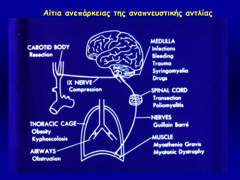 Αίτια ανεπάρκειας της αναπνευστικής αντλίας